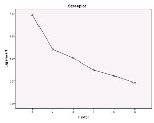 Screeplot aus der Faktorenanalyse
