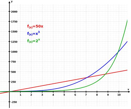 Exponentielles Wachstum und das Finanzsystem