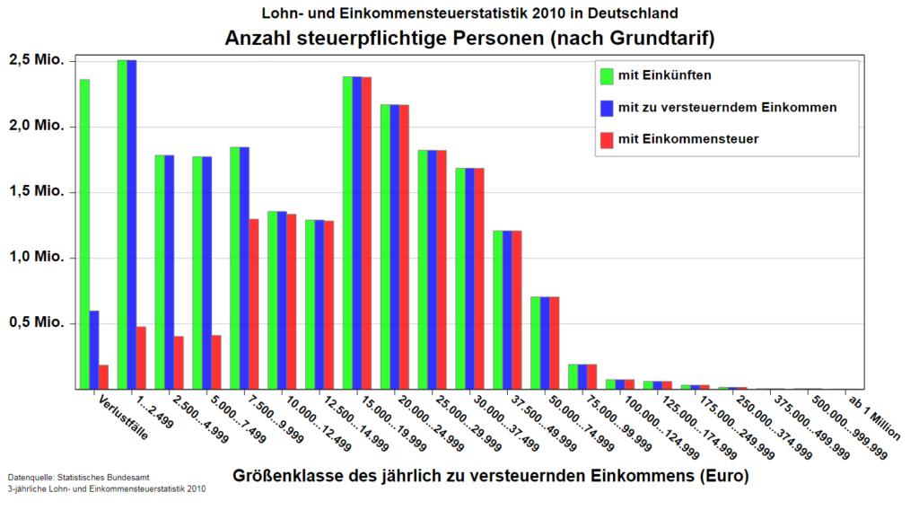 Lohn- und Einkommensteuerstatistik Deutschland 2010