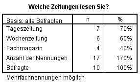 Mehrfachantworten: Anzahl Nennungen UND Anzahl Befragte (N)