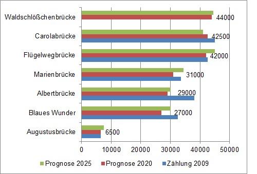 Vergleich der Dresdner Elbbrücken: Länge, Verkehrsaufkommen