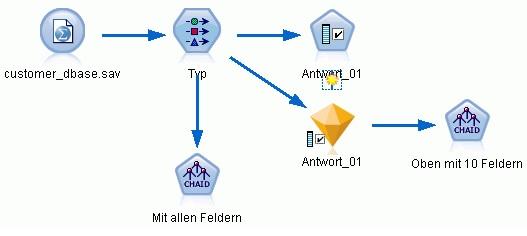 SPSS Modeler: Beispiel-Stream für die Merkmalsauswahl (Feature Selection)