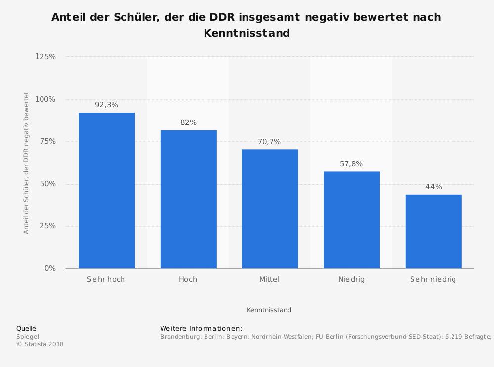 Negative Gesamtbewertung der DDR je nach Kenntnisstand