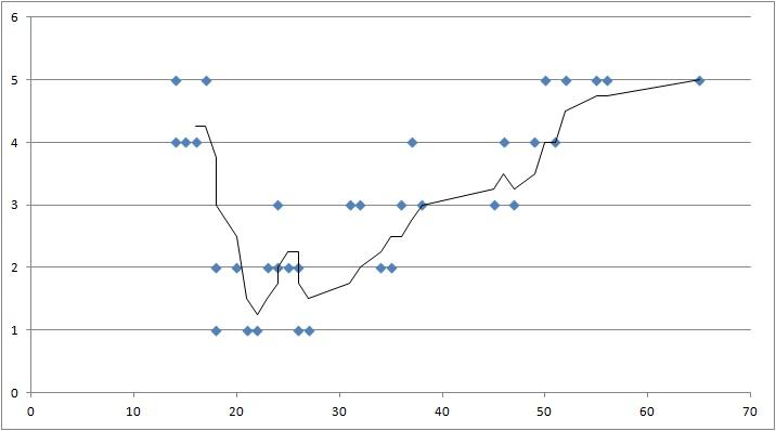 Anstieg der Kriminalität in Dresden: statistischer Effekt oder echter Trend?