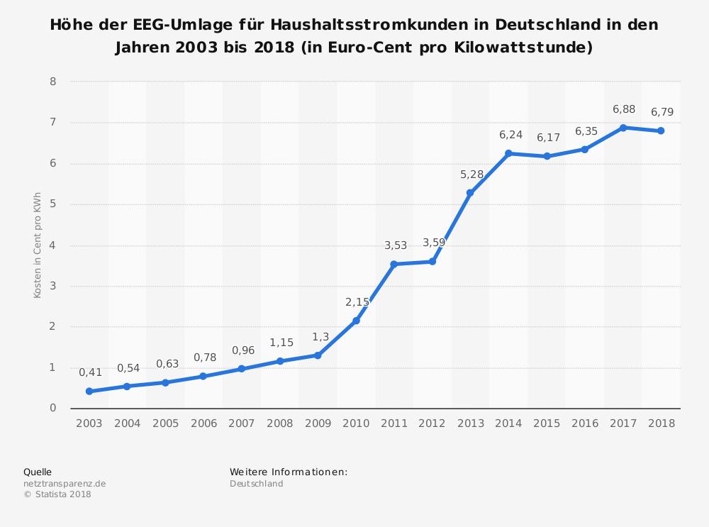 Höhe der EEG-Umlage für Haushaltsstromkunden bis 2018