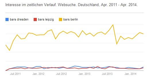 Bars Dresden vs. Bars Leipzig vs. Bars Berlin