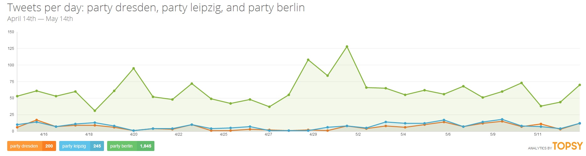 Party Dresden vs. Party Leipzig vs. Party Berlin