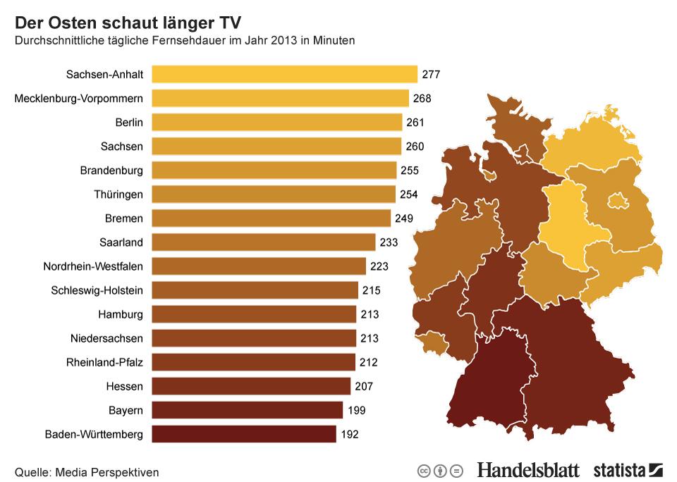 Fernsehkonsum in Deutschland 2013 nach Bundesländern