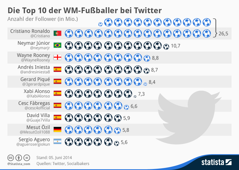 Top 10 der WM-Fussballer bei Twitter