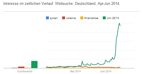 Google Trends April bis Juni 2014