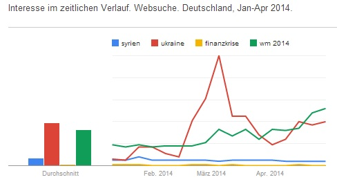Google Trends Januar bis April 2014