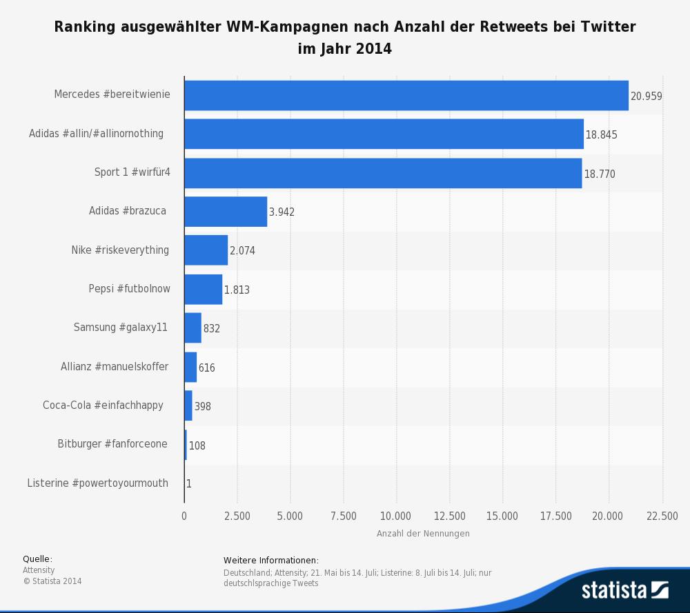 Ranking ausgesuchter Werbekampagnen zur Fussballweltmeisterschaft 2014