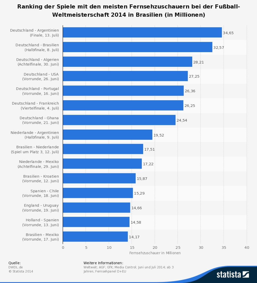 Ranking der Spiele mit den hoechsten TV-Quoten bei der WM 2014