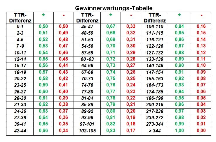 TTR Gewinnerwartungstabelle Tischtennis