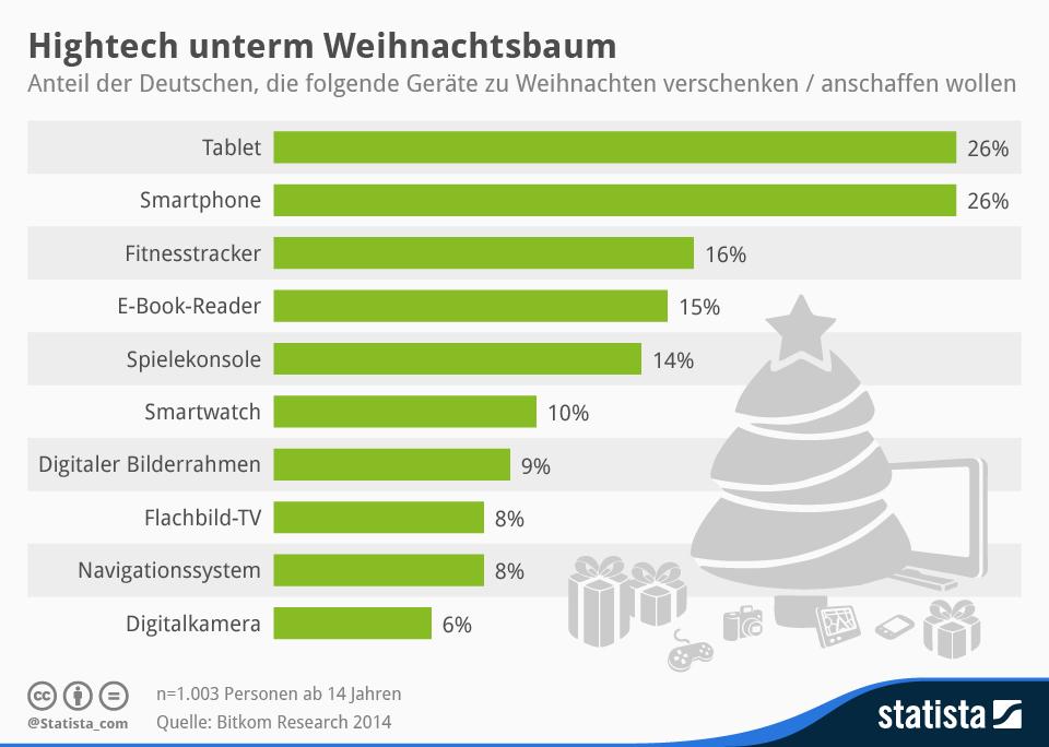 Hightech-Elektronik unterm Weihnachtsbaum: Welche Gerätetypen sind am beliebtesten?