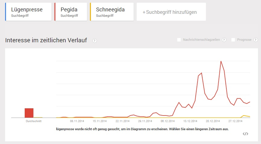 """""""Lügenpresse"""" als Google-Suchbegriff im Vergleich zu Pegida und SchneegidaQuelle: Google Trends"""