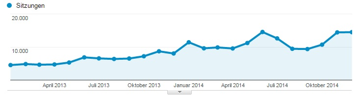 Google Analytics 2013-2014