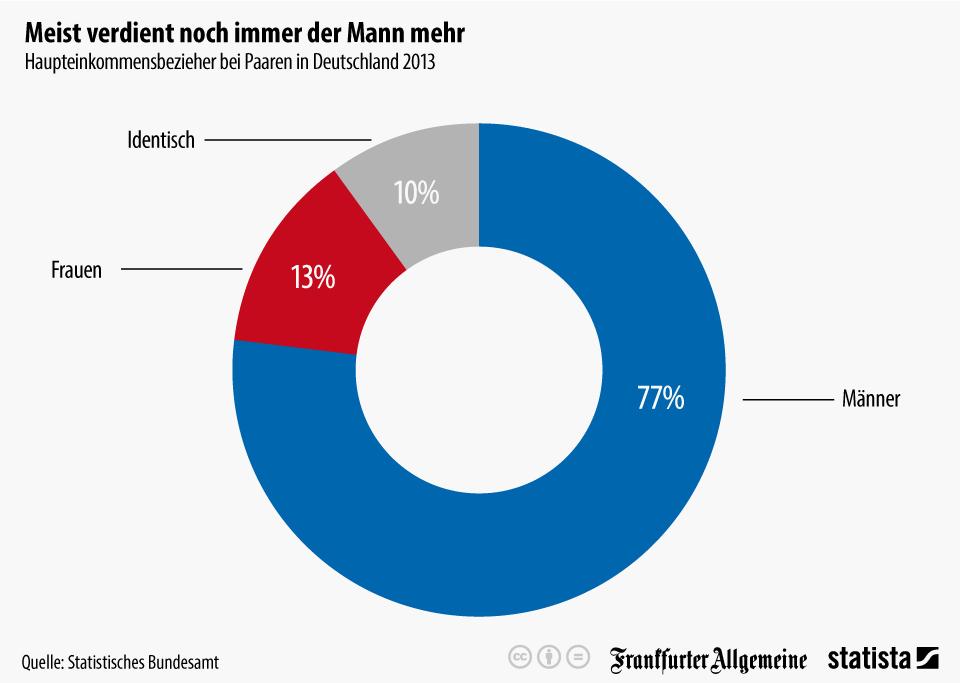 Haupteinkommensbezieher bei Paaren in Deutschland 2013
