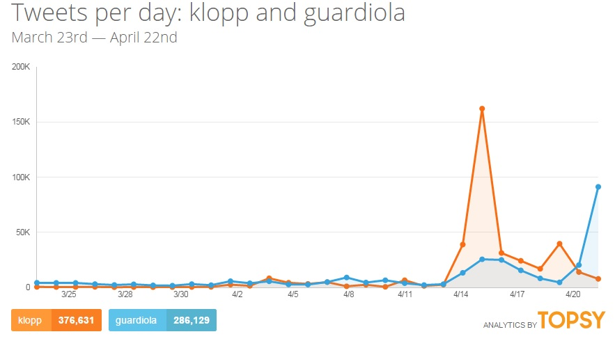 Guardiola vs. Klopp:  Tweets pro Tag, 23.3. bis 22.4.2015