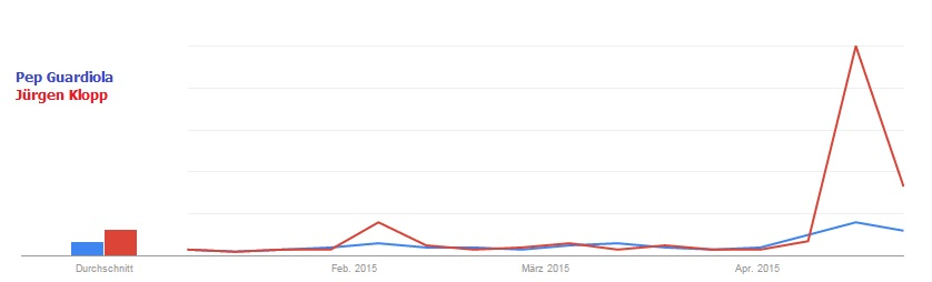 Guardiola vs. Klopp: Google -Suchanfragen 2015, DeutschlandQuelle: Google Trends