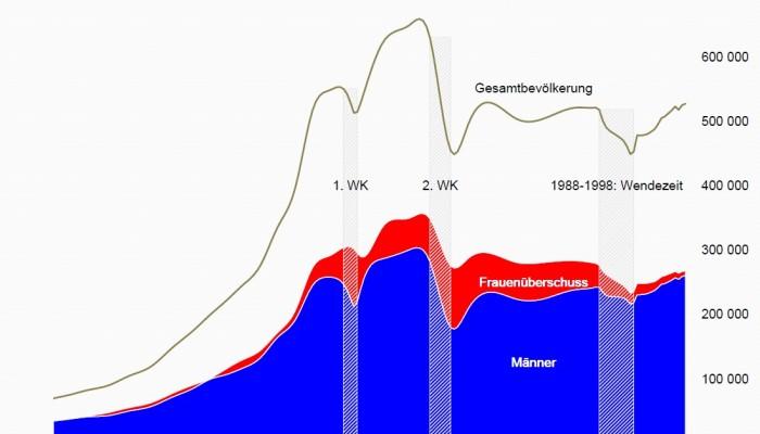 Bevölkerungsentwicklung Dresden 1830 bis 2013 nach Geschlecht