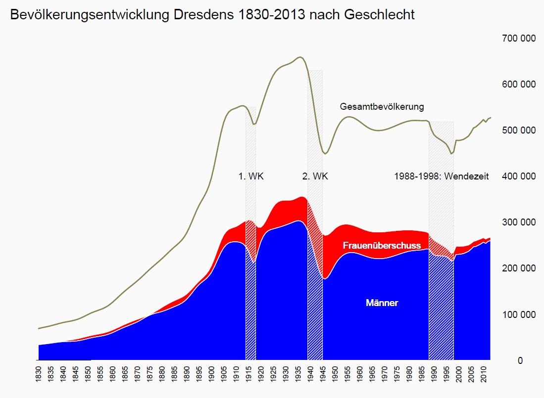 """Bevölkerungsentwicklung in Dresden 1830-2013 nach Geschlecht (Visualisierungsbeispiel mit """"R"""")"""