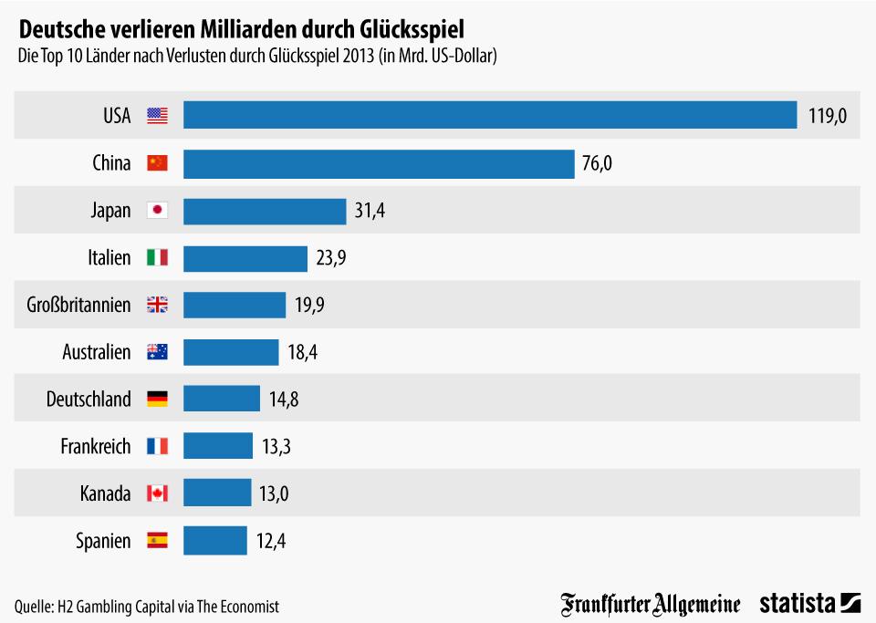 Deutsche verlieren Milliarden durch Glücksspiel