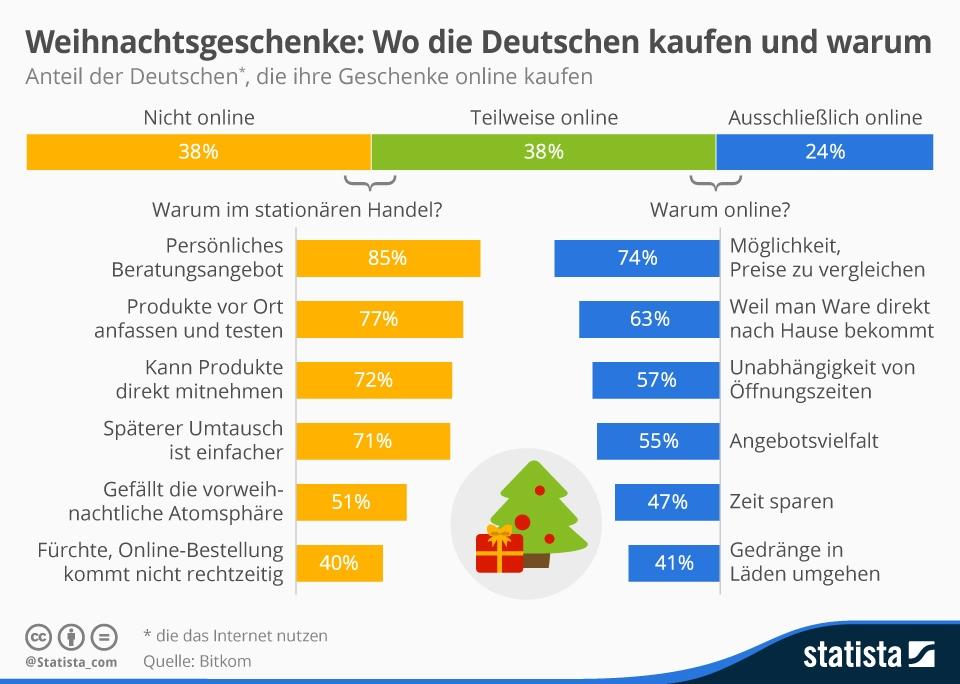 Weihnachtsgeschenke: Online oder nicht, und warum?