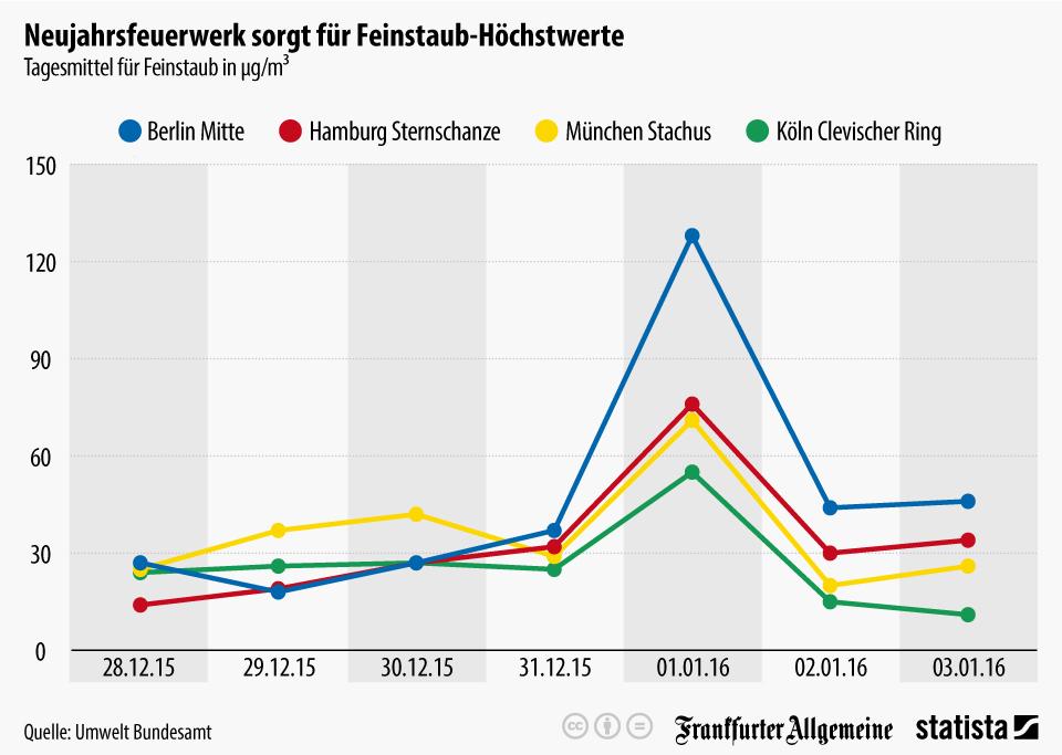 Silvester-Feuerwerk 2015/16: Höchstwerte beim Feinstaub