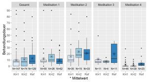 Gruppierte Boxplots für mehrere Messgrößen mit zusätzlicher Angabe des Mittelwerts; R / ggplot2