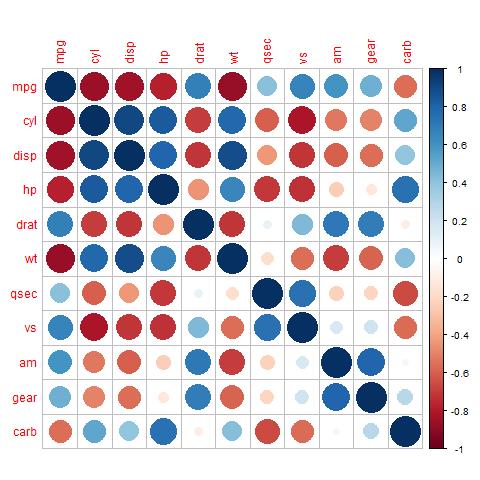 Korrelationsdiagramm (R-Paket corrplot)