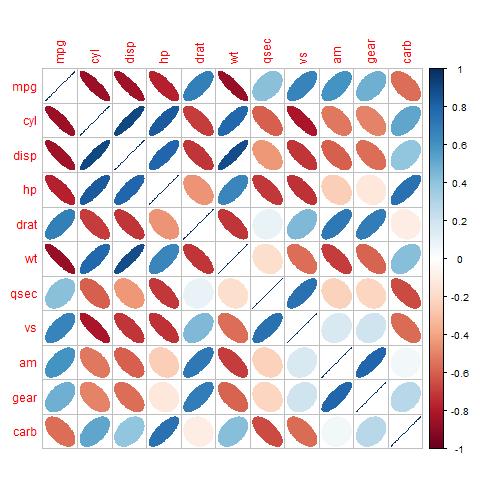 Korrelation: Pearson vs. Spearman