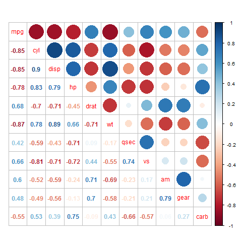 Korrelationsplot (mixed)