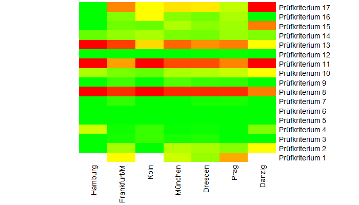 Heatmap Standorte
