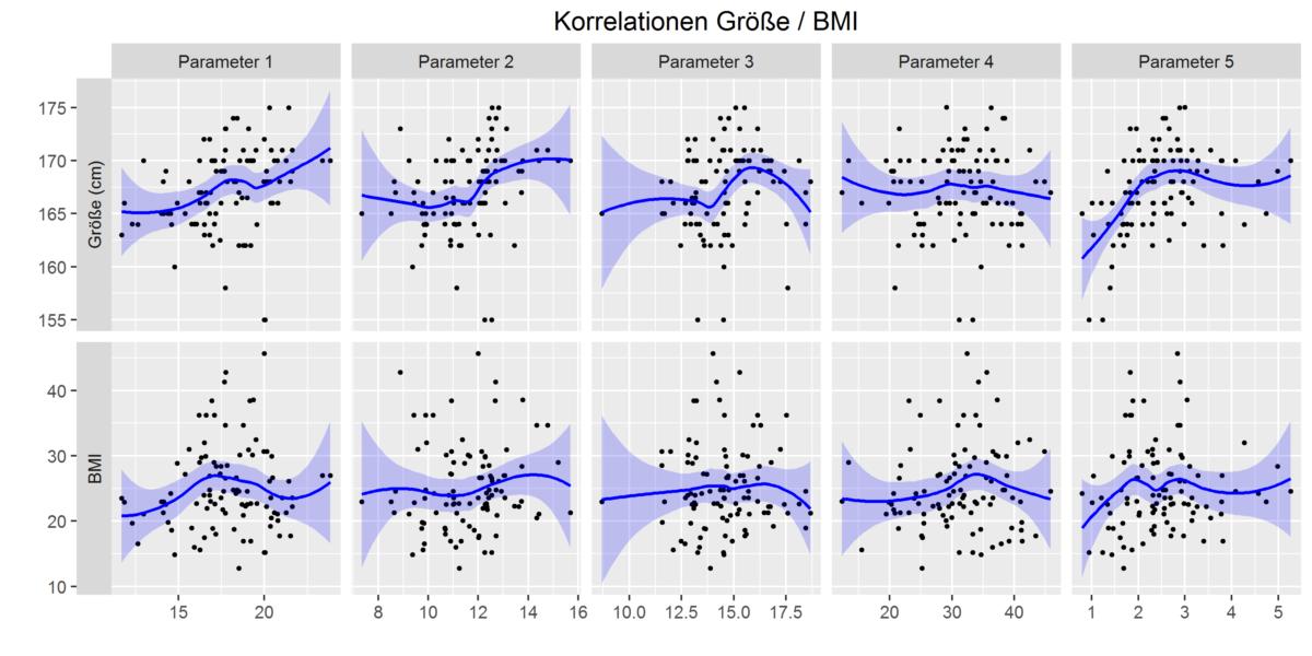 Diagramme für Präsentationen, Berichte, Abschlussarbeiten: Beispiele mit der freien R-Software (Boxplots, Histogramme, Streudiagramme)