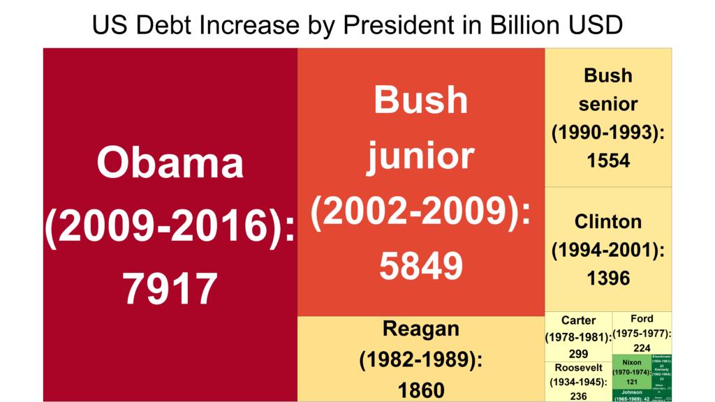 Treemap (Baumkarte): Anstieg der US Schulden nach Präsidenten