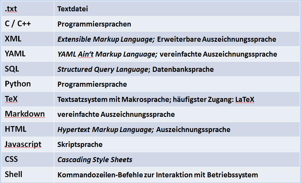 RStudio: Syntax-Highlighting