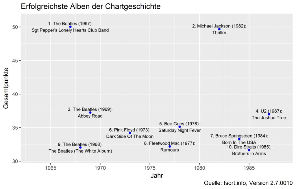 Top 10 Alben der Chartgeschichte