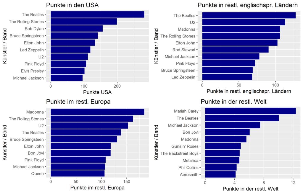 Top 10 Künstler / Bands in Albumcharts nach Regionen