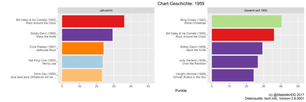 Top 5 Songs 1950-1959