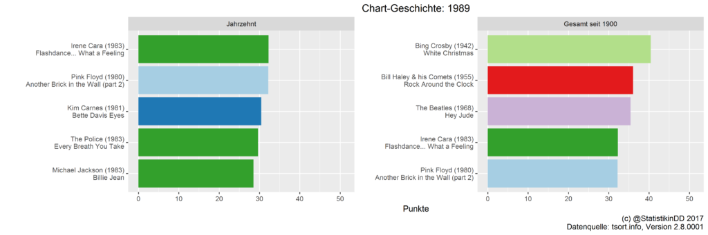 Top 5 Songs der 1980er