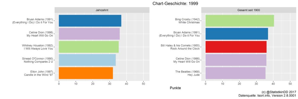 Top 5 Songs der 1990er