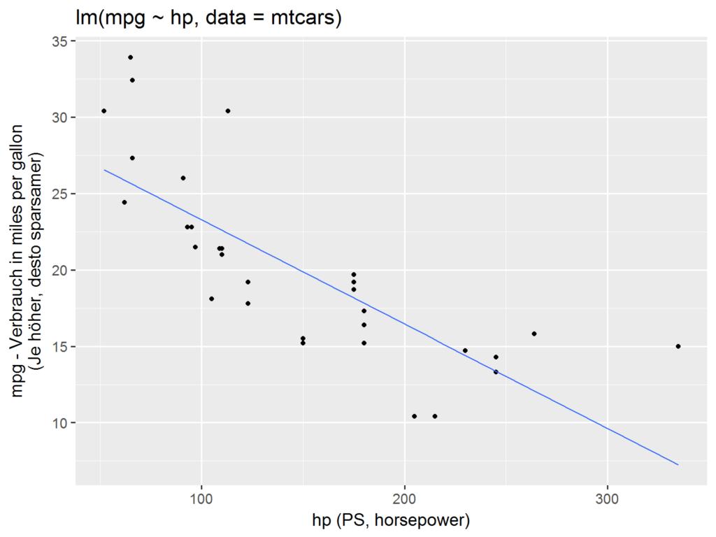 Einfache lineare Regression (ggplot2)