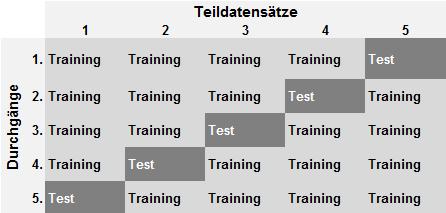 5-fache Kreuzvalidierung (Schema)