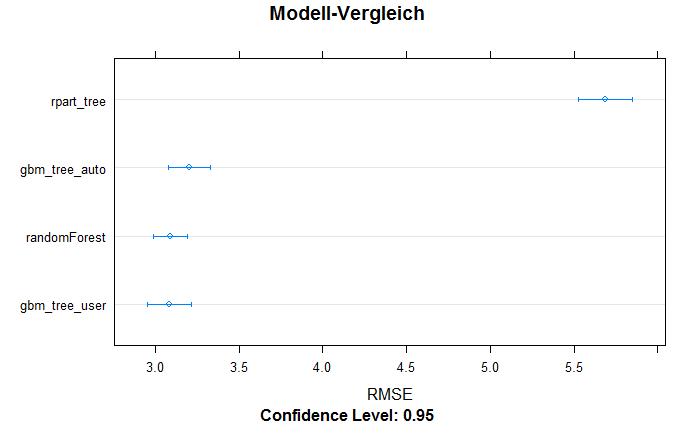 caret: Modellvergleich dotplot