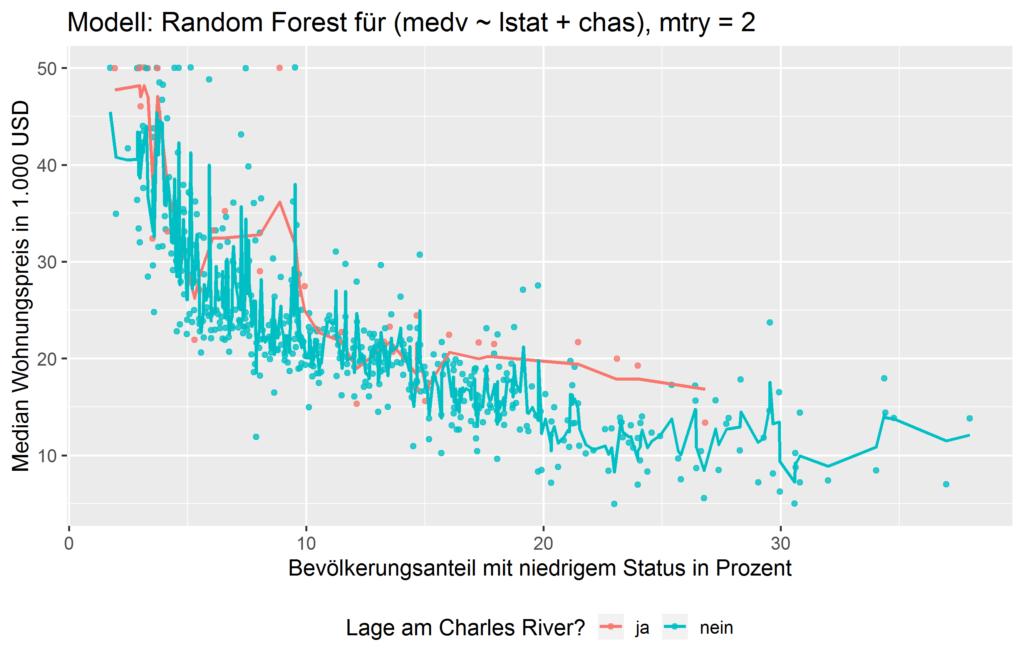 Random Forest: Automatische Interaktionseffekte