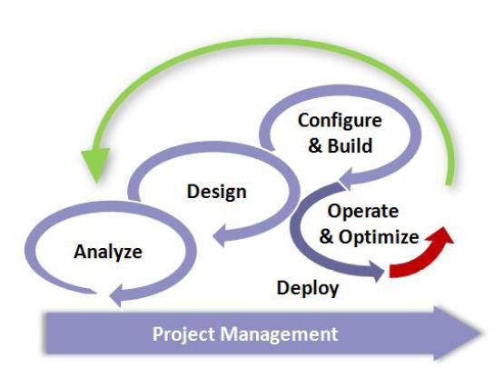 ASUM-DM: Ein Standard-Prozessmodell für Data Mining und Predictive Analytics