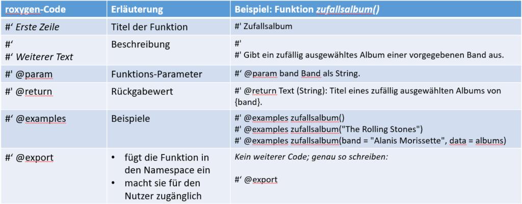 Einige der wichtigsten roxygen2 Tags (@param, @return, @examples, @export)