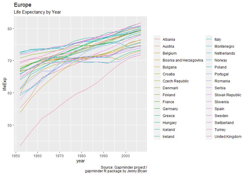 Gapminder: Lebenserwartung im Zeitverlauf - Europa