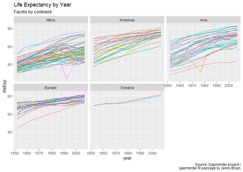 Gapminder: Lebenserwartung im Zeitverlauf, facets nach Kontinent